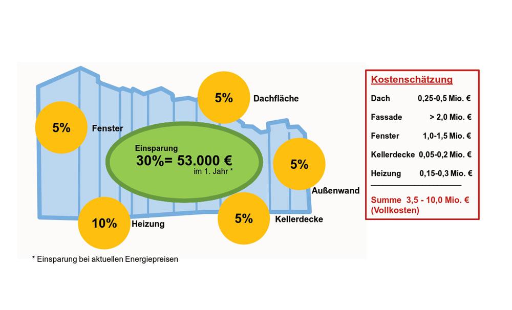 Architekten Bewertung referenz quartierskonzept griesheim energie haus